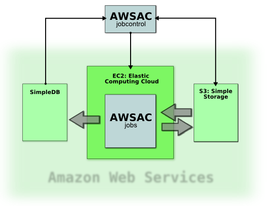 basic concept of the job system the AWSACtools deliver