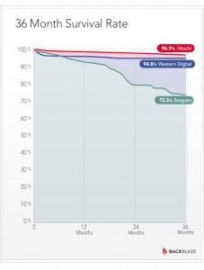 Backblaze blog: disk survival rate by vendor
