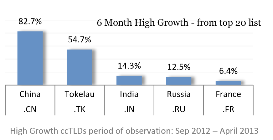 ccTLD growth rate
