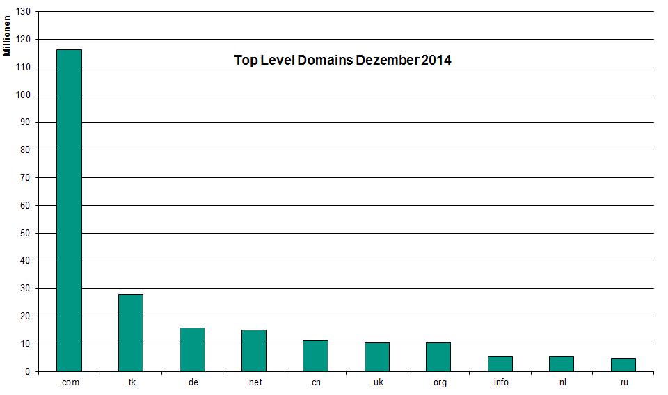 http://www.denic.de/en/background/statistics/international-domain-statistics/